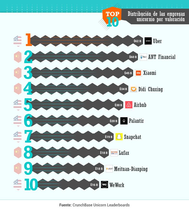 Top 10 empresas unicornio