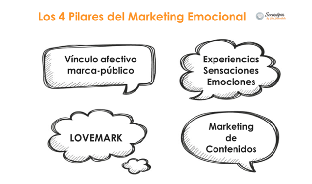 Factores del Marketing Emocional
